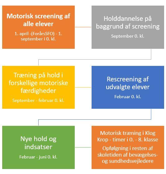 motorisk screening skema